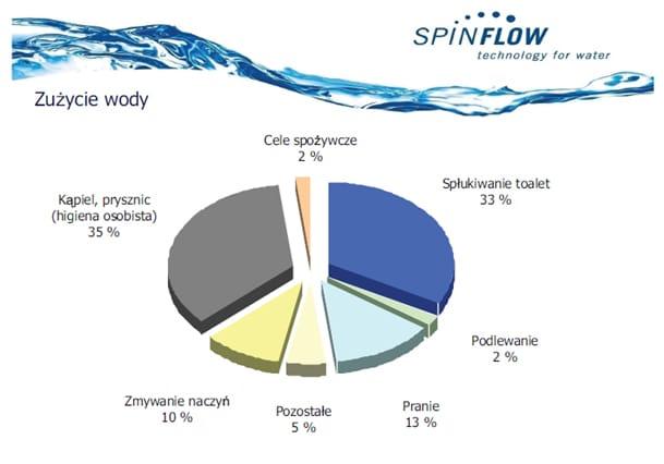 zagospodarowanie wody deszczowej zagospodarowanie deszczówki