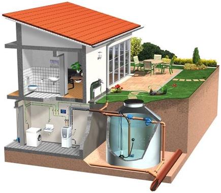 zagospodarowanie-wody-deszczowej